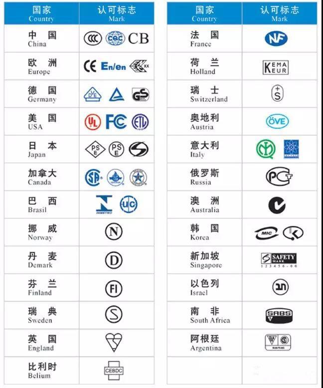 电气安全认证有哪些?常见安全认证标志含义插图