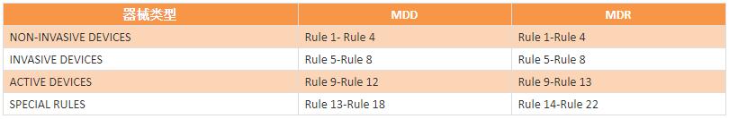 医疗器械MDR指令即将实施/快速了解MDR新法规的十六大变化!插图1