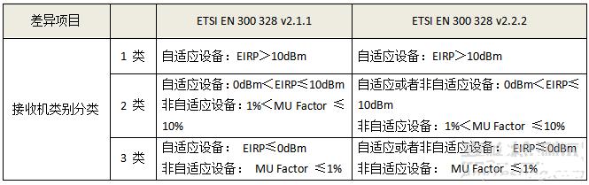 CE认证RF测试EN300328 V2.2.2标准更新/2020年4月30日强制施行
