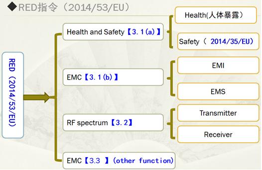 无线设备CE认证要如何办理/测试指令及流程是什么?