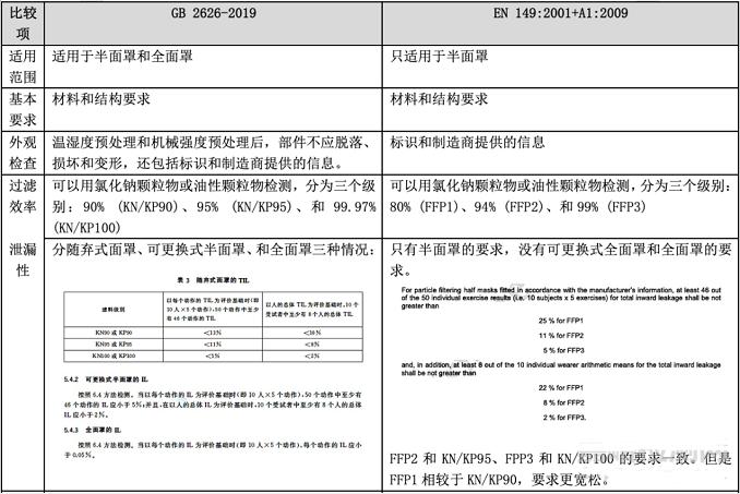 口罩GB2626-2019与EN 149 2001的标准要求与检测项目对比插图