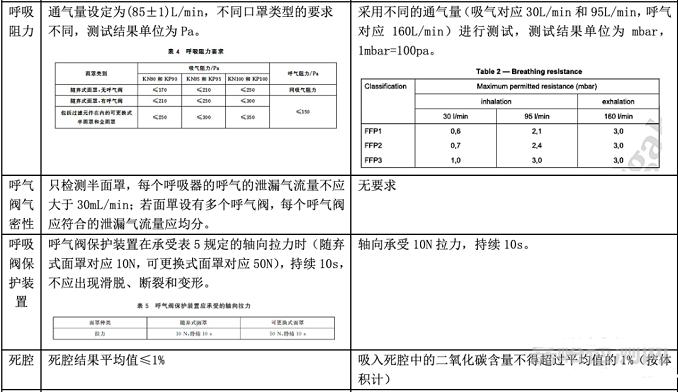 口罩GB2626-2019与EN 149 2001的标准要求与检测项目对比插图1
