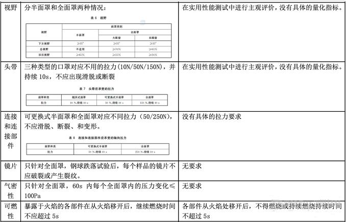 口罩GB2626-2019与EN 149 2001的标准要求与检测项目对比插图2