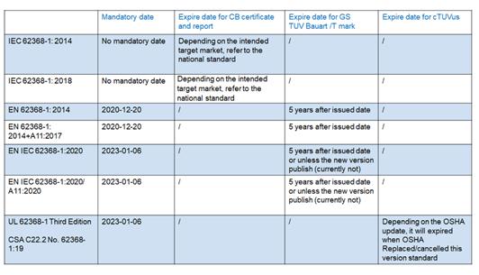 IEC 62368-1 CB,EN 62368-1 GS和TUV Mark何时到期