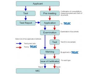 TELEC认证简介