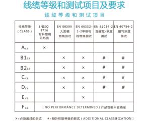 电线电缆CE认证:EN50575标准
