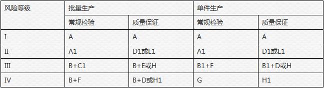 CE认证等级