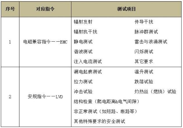 家用电器CE认证怎么做,测试哪些项目?