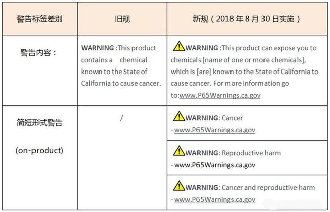 美国加州65警告标识新规