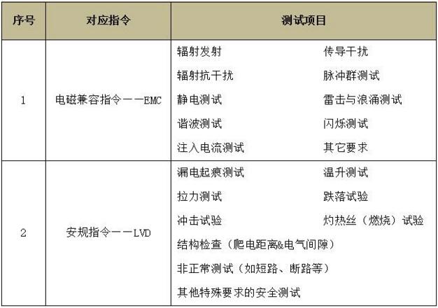 豆浆机CE认证怎么办理,豆浆机CE认证流程是什么呢