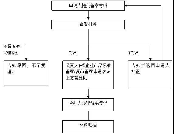 企业标准备案流程